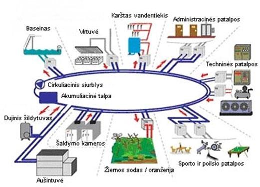ziedines sistemos